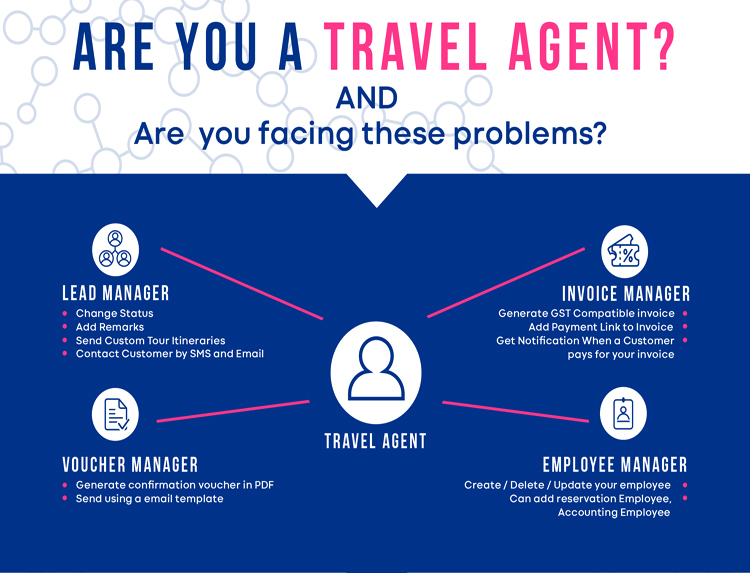 Travel Agency Management portal